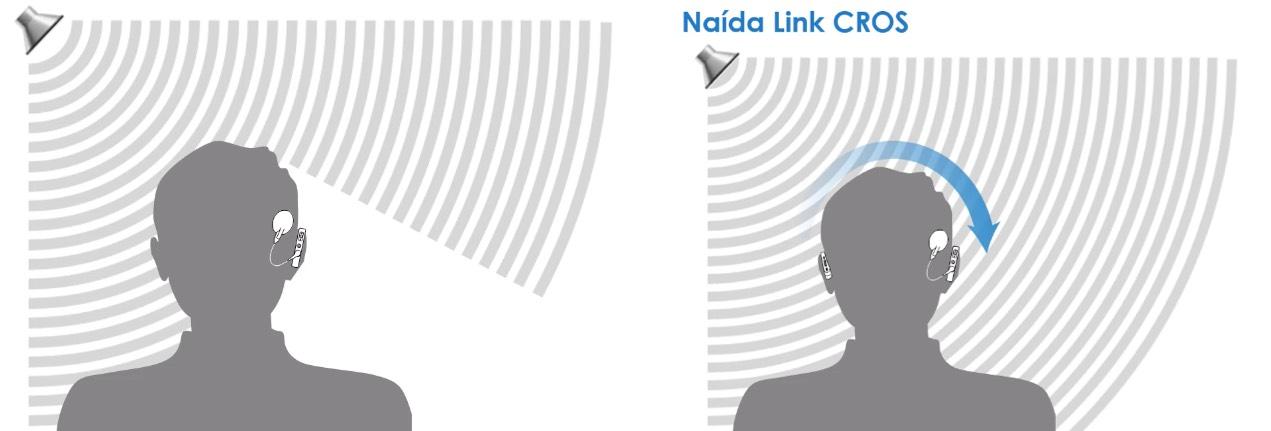 Naida Link Cros hoofdschaduw
