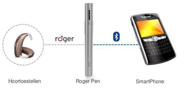 Roger Pen Phonak mobiele tel - Solo apparatuur