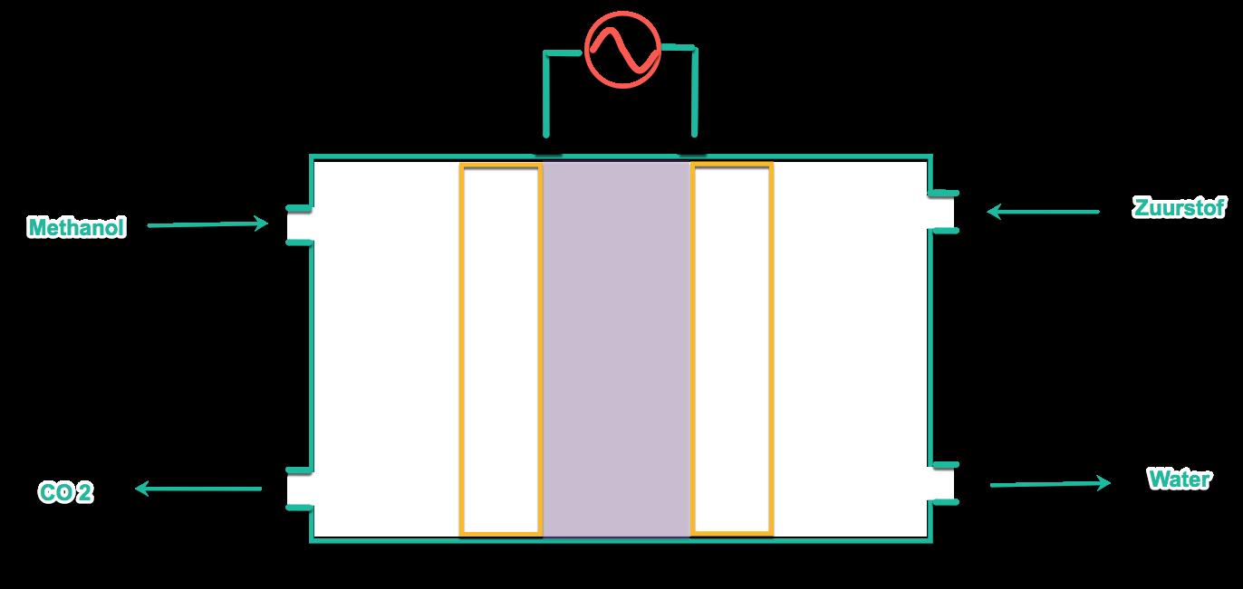 brandstofcel fuel cell hoortoestel