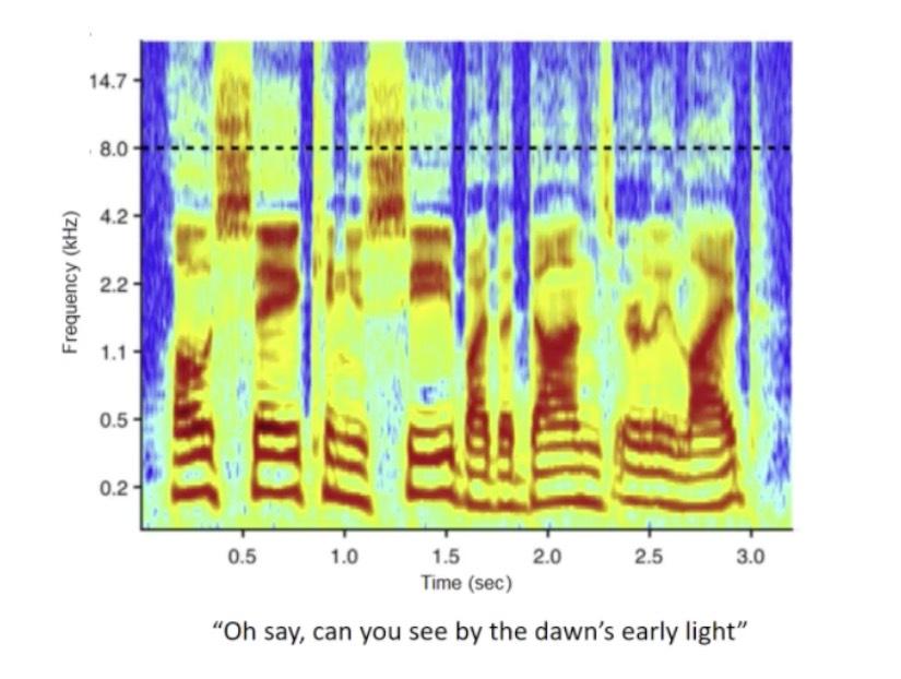 frequenties boven 8000 Hz belangrijk voor verstaan
