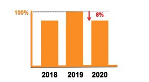 Hoortoestellenmarkt eindigt in 2020 in de min