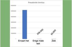 Prevalentie van tinnitus