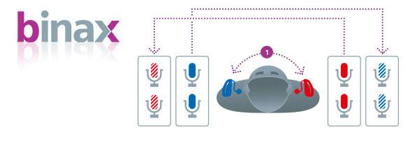 hoorapparaten siemens binax e2e 8 virtuele microfoons