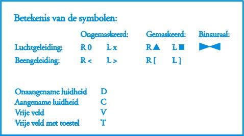 Audiogram en symbolen
