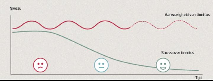 tinnitus weg stress