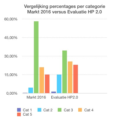 evaluatie hoorprotocol 2.0 percentages Markt versus protocol