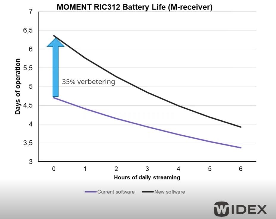 Widex Moment optimalisatie batterijverbruik